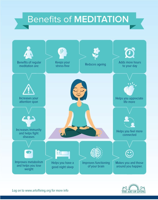 Meditation Benefits Mind Body Soul